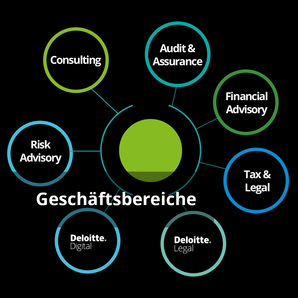 Deloitte Geschäftsbereiche in Kreisen mit Text 'Geschäftsbereiche'