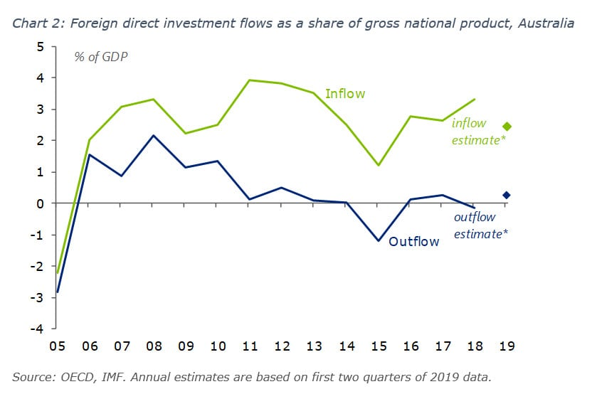Foreign direct investment flows