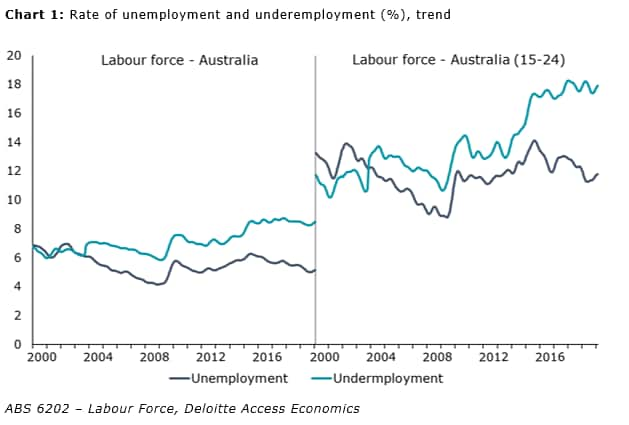 Australia Labour Force