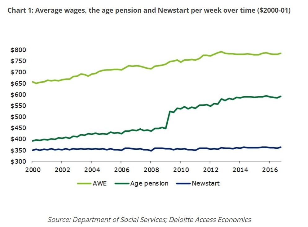 Average wages, the age pension and Newstart per week over time ($2000-01)