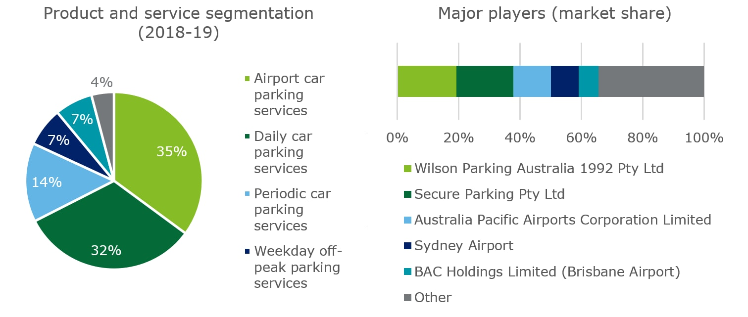 Figure 1: Australia's car parking sector by product segmentation and market share