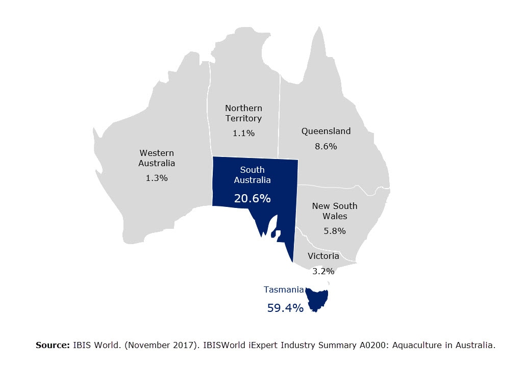 Australian aquaculture – a sustainable solution to depleted