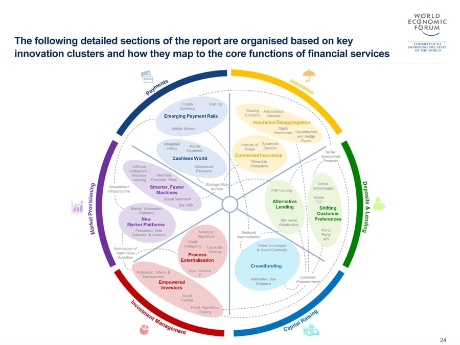 Future of financial services deloitte australia financial the future of financial services wef malvernweather Choice Image