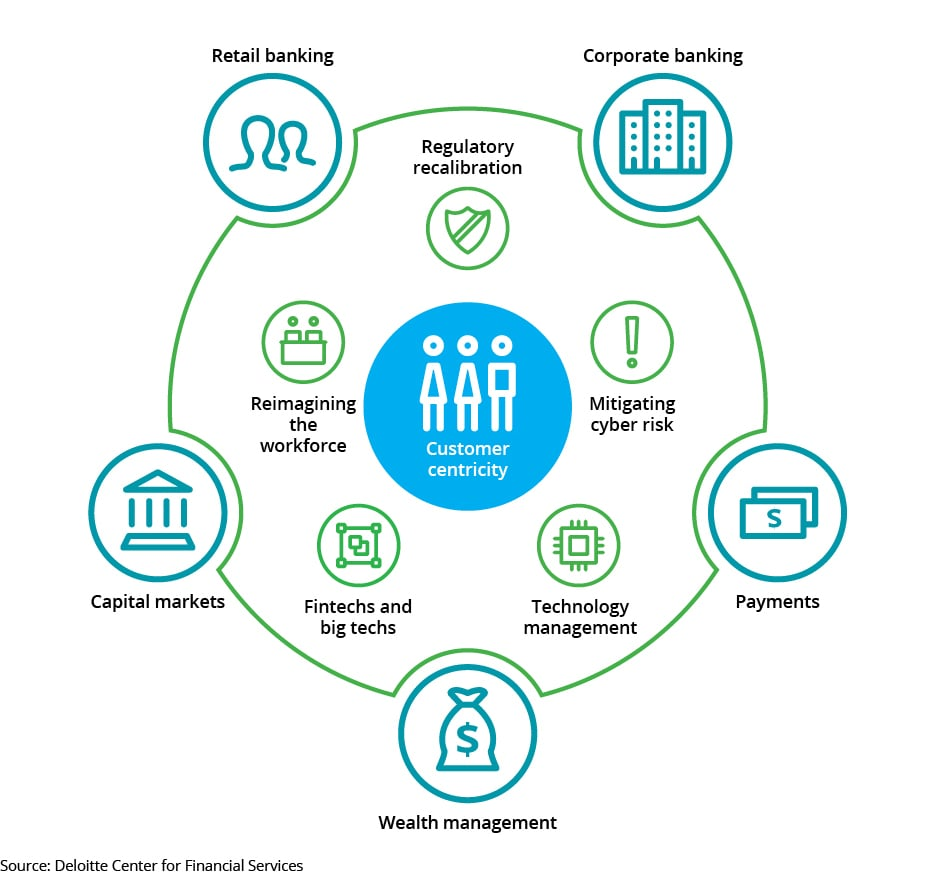 Banking Industry Outlook 2018 | Deloitte Australia | Financial Services