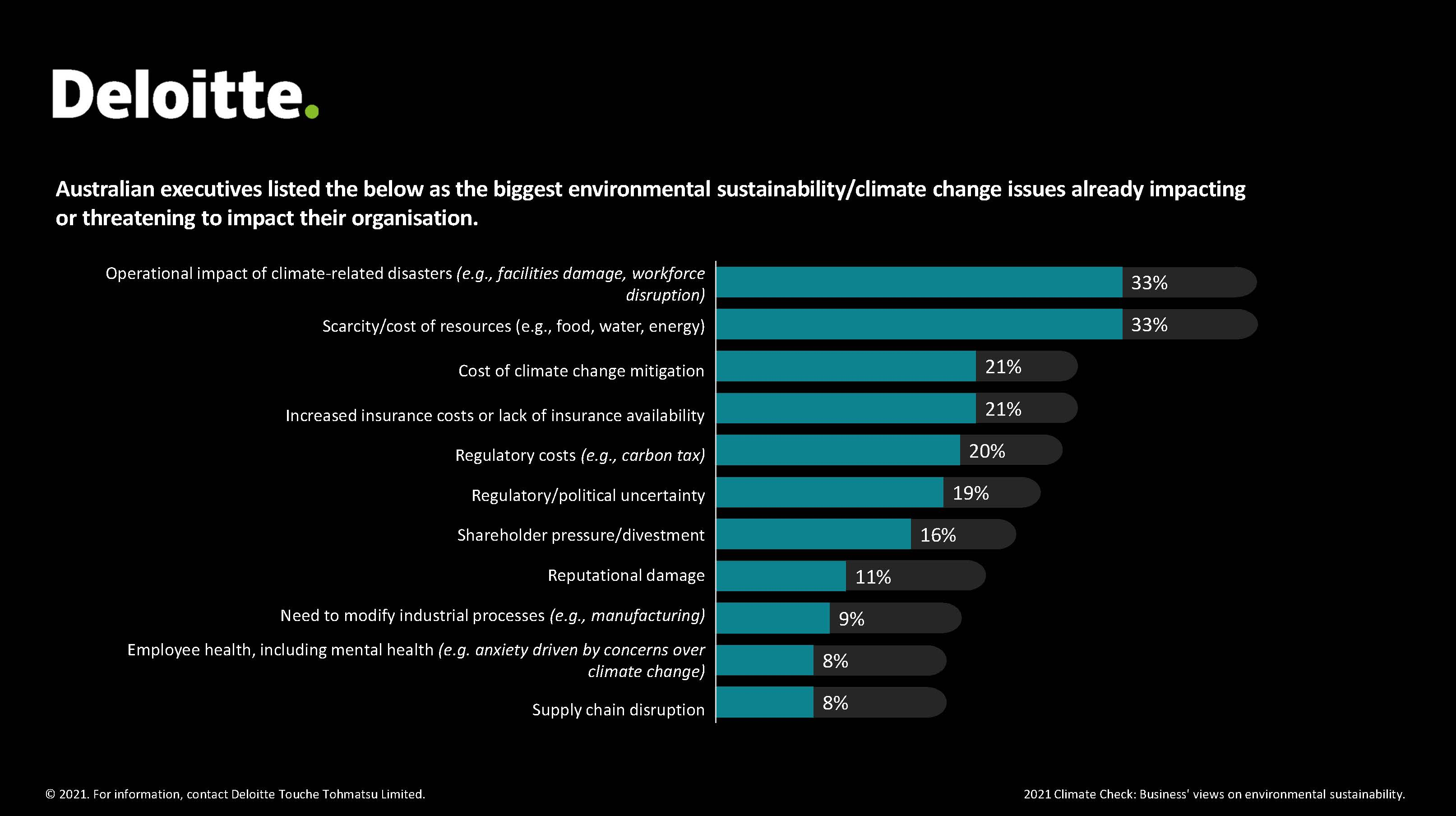 au-about-environmental-sustainability-climate change-issues-impact-2x1.jpg (3227×1808)