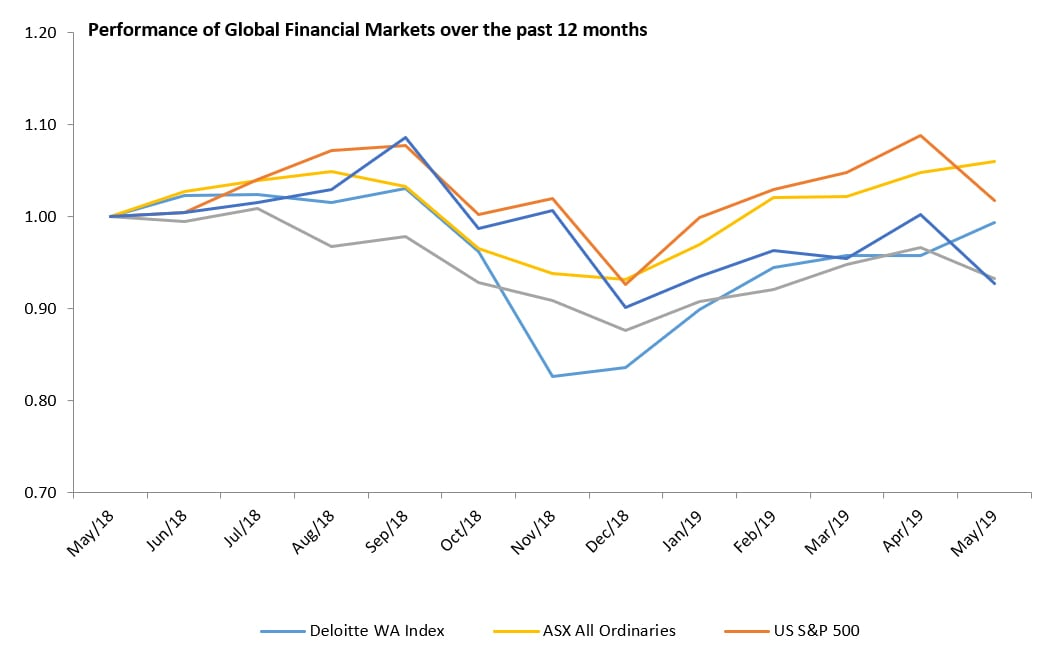 WA Index June 2019 | Deloitte Australia | Monthly review of Western