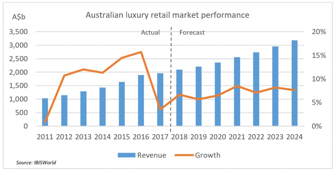 065163c7c085 Luxury goods  Australian sales growth forecast to beat broader retail market
