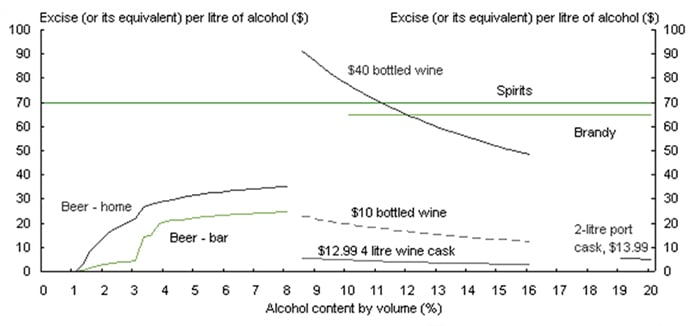 beer economics supply and demand If beer and pizza are complementary goods, how will an increase in the price of beer affect the equilibrium price of pizza thank you.