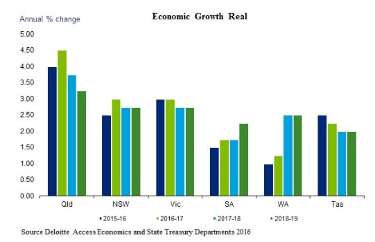 Economic Growth Real