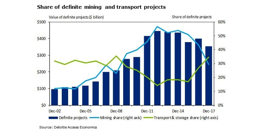 Share of definite mining and transport projects