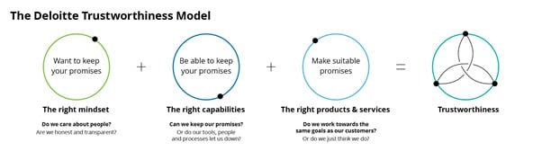 Image result for deloitte trustworthiness model
