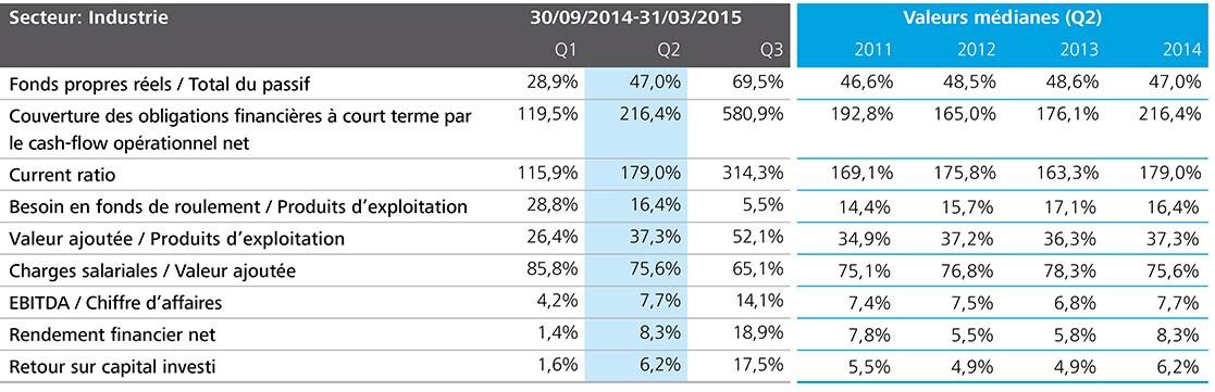 http://www2.deloitte.com/content/dam/Deloitte/be/Images/inline_images/kmo-kompas-2015/FR%20charts/FR-Charts%20150%20dpi/be-acc-kmo-kompas-p30-sector-industrie-tabel-fr.jpg?logActivity=true