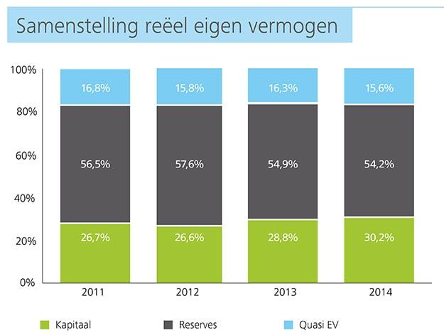 http://www2.deloitte.com/content/dam/Deloitte/be/Images/inline_images/kmo-kompas-2015/NL%20charts/NL-Charts%20150dpi/be-acc-kmo-kompas-p10-samenstelling-reeel-ev-chart.jpg?logActivity=true
