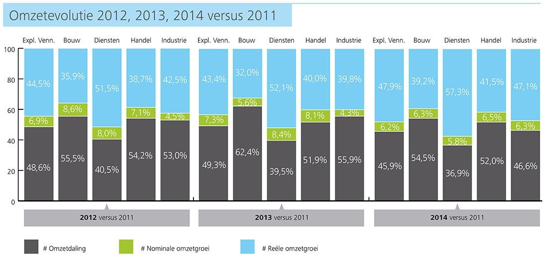 http://www2.deloitte.com/content/dam/Deloitte/be/Images/inline_images/kmo-kompas-2015/NL%20charts/NL-Charts%20150dpi/be-acc-kmo-kompas-p12-omzetevolutie-2012-13-14vs2011.jpg?logActivity=true