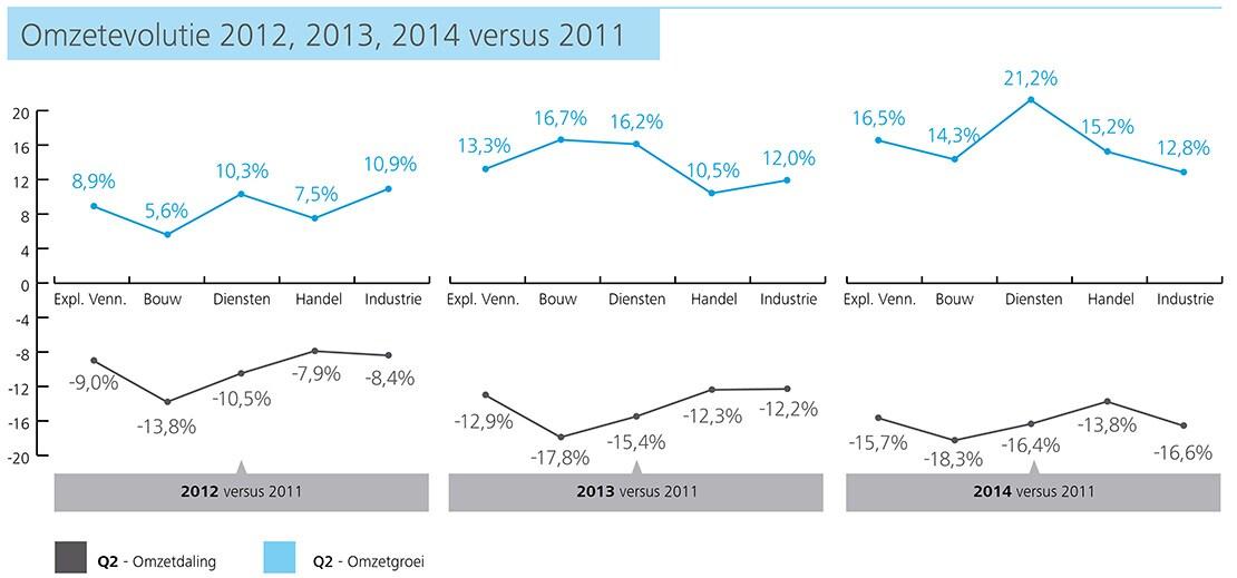 http://www2.deloitte.com/content/dam/Deloitte/be/Images/inline_images/kmo-kompas-2015/NL%20charts/NL-Charts%20150dpi/be-acc-kmo-kompas-p13-omzetevolutie-2012-13-14vs2011.jpg?logActivity=true