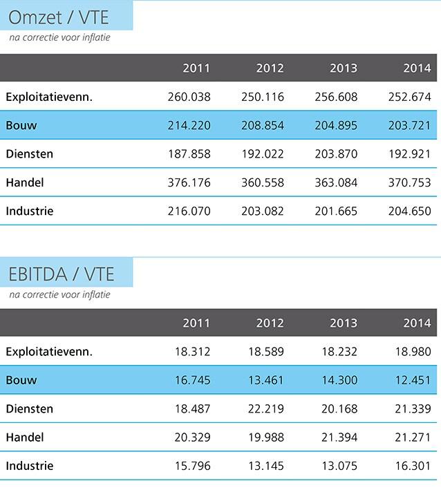 http://www2.deloitte.com/content/dam/Deloitte/be/Images/inline_images/kmo-kompas-2015/NL%20charts/NL-Charts%20150dpi/be-acc-kmo-kompas-p15-omzet-ebitda-vte-tabel.jpg?logActivity=true