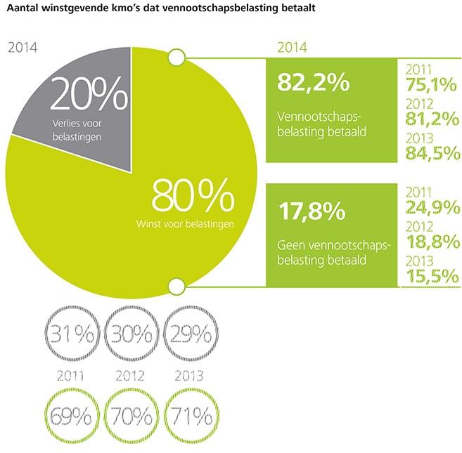 http://www2.deloitte.com/content/dam/Deloitte/be/Images/inline_images/kmo-kompas-2015/NL%20charts/NL-Charts%20150dpi/be-acc-kmo-kompas-p18-aantal-winstgevende-kmo-vennootschapsbelasting-betaalt-chart.jpg?logActivity=true