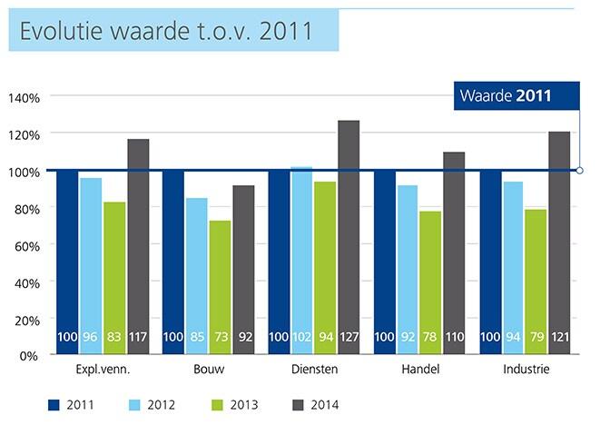 http://www2.deloitte.com/content/dam/Deloitte/be/Images/inline_images/kmo-kompas-2015/NL%20charts/NL-Charts%20150dpi/be-acc-kmo-kompas-p22-evolutie-waarde-tov2011-chart.jpg?logActivity=true