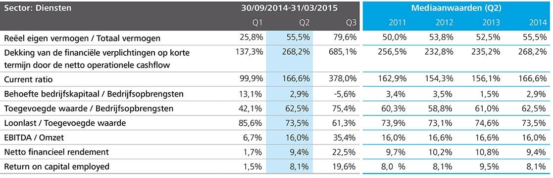 http://www2.deloitte.com/content/dam/Deloitte/be/Images/inline_images/kmo-kompas-2015/NL%20charts/NL-Charts%20150dpi/be-acc-kmo-kompas-p27-sector-diensten-tabel.jpg?logActivity=true