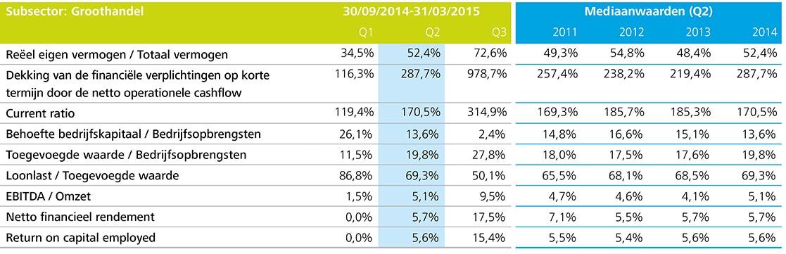 http://www2.deloitte.com/content/dam/Deloitte/be/Images/inline_images/kmo-kompas-2015/NL%20charts/NL-Charts%20150dpi/be-acc-kmo-kompas-p29-subsector-groothandel-tabel.jpg?logActivity=true