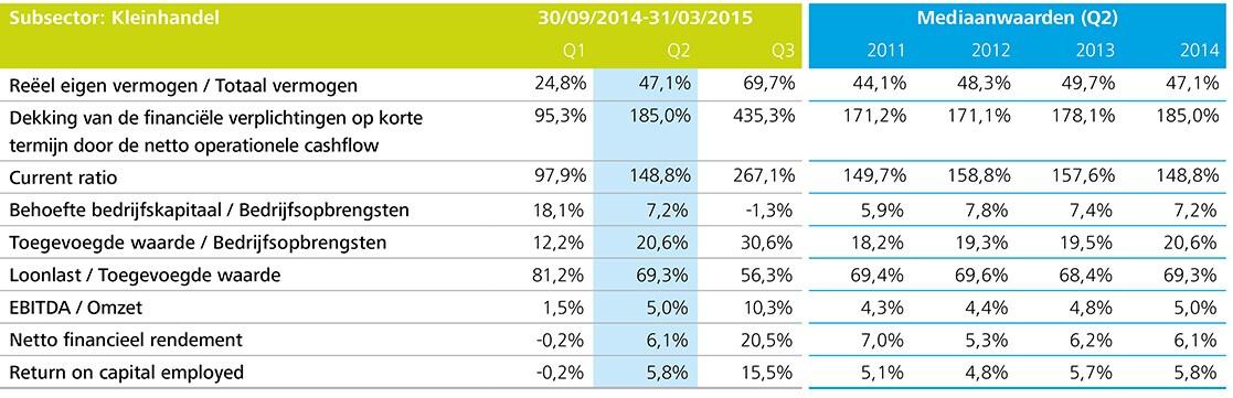 http://www2.deloitte.com/content/dam/Deloitte/be/Images/inline_images/kmo-kompas-2015/NL%20charts/NL-Charts%20150dpi/be-acc-kmo-kompas-p29-subsector-kleinhandel-tabel.jpg?logActivity=true