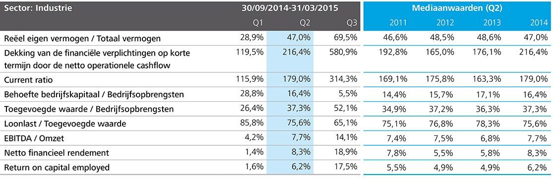 http://www2.deloitte.com/content/dam/Deloitte/be/Images/inline_images/kmo-kompas-2015/NL%20charts/NL-Charts%20150dpi/be-acc-kmo-kompas-p30-sector-industrie-tabel.jpg?logActivity=true