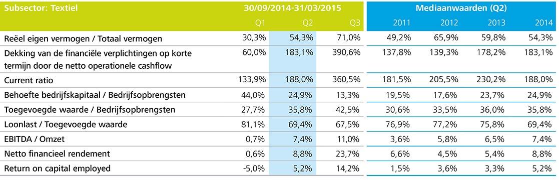 http://www2.deloitte.com/content/dam/Deloitte/be/Images/inline_images/kmo-kompas-2015/NL%20charts/NL-Charts%20150dpi/be-acc-kmo-kompas-p32-subsector-textiel-tabel.jpg?logActivity=true