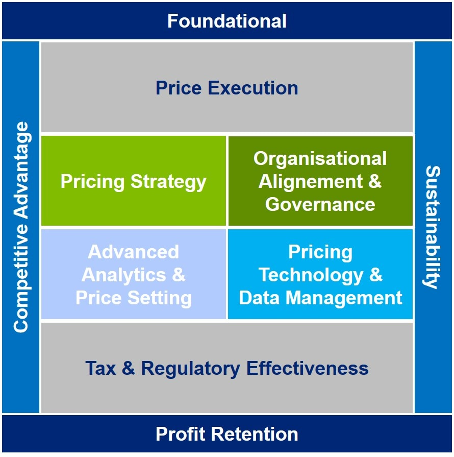 Pricing Framework Deloitte Belgium Strategy Article