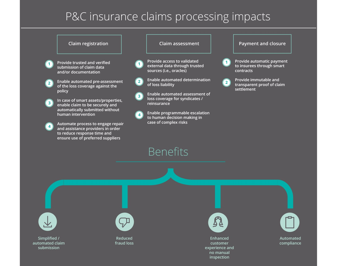 P&C insurance claims processing impacts Claim registration 1-Provide trusted and verified submission of claim data and/or documentation 2-Enable automated pre-assessment of the loss coverage against the policy 3-In case of smart assets/properties, enable claim to be securely and automatically submitted without human intervention 4-Automate process to engage repair and assistance providers in order to reduce response time and ensure use of preferred suppliers Claim assessment 1-Provide access to validated external data through trusted sources (i.e., oracles) 2-Enable automated determination of loss liability 3-Enable automated assessment of loss coverage for syndicates / reinsurance 4-Enable programmable escalation to human decision making in case of complex risks Payment and closure 1-Provide automatic payment to insurees through smart contracts 2-Provide immutable and transparent proof of claim settlement Benefits Simplified / automated claim submission Reduced fraud loss Enhanced customer experience and no manual inspection Automated compliance (i.e., real state registry, notary services, public records, etc.)