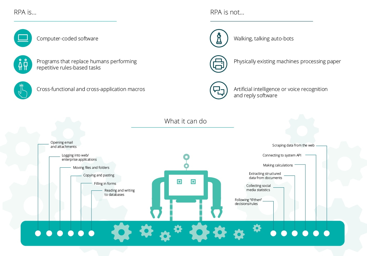 Robotics Cognitive Automation Deloitte Canada Strategy Services