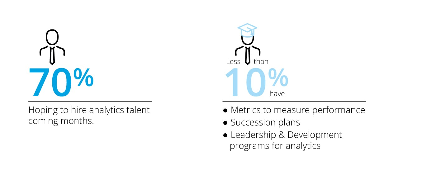 [ Deloitte Analytics Infographic ] [ ENGLISH ] _______________________________________________________________  70 percent Hoping to hire analytics talent coming months.  Less than 10 percent have  Metrics to measure performance Succession plans Leadership & Development programs for analytics