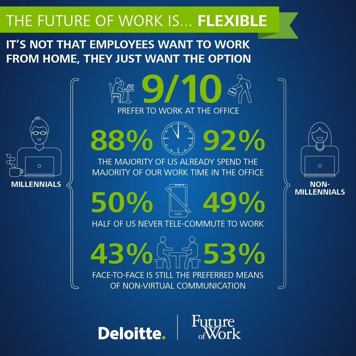 The future of work is...Flexible