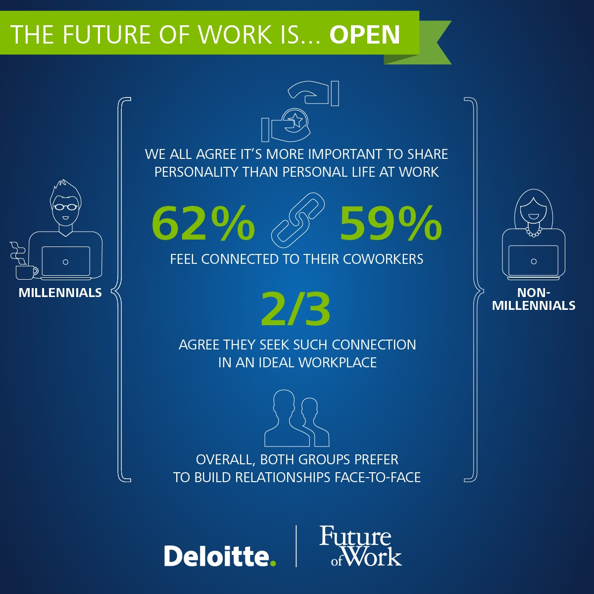The future of work is....open