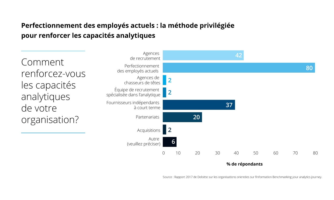 [ Deloitte Analytics Infographic ] [ FRENCH ] _______________________________________________________________  Perfectionnement des employés actuels : la méthode privilégiée pour renforcer les capacités analytiques Comment renforcez-vous les capacités analytiques de votre organisation?  Agences de recrutement42 Perfectionnement des employés actuels80 Agences de chasseurs de têtes2 Équipe de recrutement spécialisée dans l'analytique2 Fournisseurs indépendants à court terme37 Partenariats20 Acquisitions2 Autre (veuillez préciser)6  Percentage de répondants  Source : Rapport 2017 de Deloitte sur les organisations orientées sur l'information Benchmarking your analytics journey. Perfectionnement des employés actuels : la méthode privilégiée pour renforcer les capacités analytiques Comment renforcez-vous les capacités analytiques de votre organisation?  Agences de recrutement42 Perfectionnement des employés actuels80 Agences de chasseurs de têtes2 Équipe de recrutement spécialisée dans l'analytique2 Fournisseurs indépendants à court terme37 Partenariats20 Acquisitions2 Autre (veuillez préciser)6  Percentage de répondants  Source : Rapport 2017 de Deloitte sur les organisations orientées sur l'information Benchmarking your analytics journey.