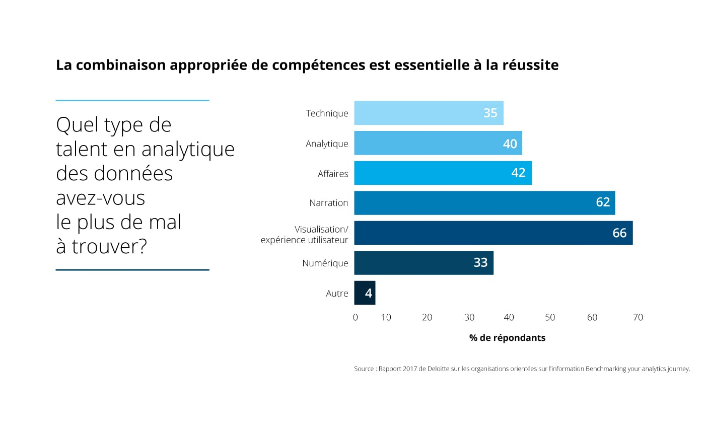 [ Deloitte Analytics Infographic ] [ ENGLISH ] _______________________________________________________________  Right mix of skills is crucial to success  What data analytics talent do you struggle with most?  Technical Analytical Business Storytelling Visualisation/ User experience Digital Other