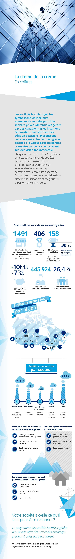 [ Deloitte Sphere - Best Managed Infographic ] [ FRENCH ] _______________________________________________________________  La crème de la crèmeEn chiffres  Les sociétés les mieux gérées symbolisent les meilleurs exemples de réussite parmi les sociétés privées détenues et gérées par des Canadiens. Elles incarnent l'innovation, transforment les défis en occasions, investissent dans les gens et les technologies et créent de la valeur pour les parties prenantes tout en se concentrant sur leur vision fondamentale.   Chaque année depuis les 23 dernières années, des centaines de sociétés participent au programme et se soumettent à un processus indépendant et rigoureux qui permet d'évaluer tous les aspects de l'entreprise, notamment la solidité de la direction, les initiatives stratégiques et la performance financière.    Coup d'œil sur les sociétés les mieux gérées  1491 Nombre total de sociétés ayant participé au programme depuis sa création (lauréates et finalistes)   406 Nombre total de lauréates en 2015   158 Membres du Club Platine (sociétés qui participent au programme depuis au moins sept ans)  39% Pourcentage de membres du Club Platine au sein du réseau   De 10M$ à 7B$ Fourchette du chiffre d'affaires annuel des participants   445924 Employés dans l'ensemble du Canada  26,4% Pourcentage des entreprises familiales    Sociétés les mieux gérées par régionGT117ATL31C.-B.36S.-O.O.41RCN16QC59SK16MB22CAL37EDM31    Sociétés les mieux gérées par secteur 28,6% Consommation y compris : détail, distribution de gros, transport et voyages  18,2% Manufacturier y compris : sciences de la vie  7,5% TMT (Technologies, médias et télécommunications) y compris : impression, publication  15,2% Immobilier y compris : ingénierie, construction, architecture  31,1% Autres y compris : agriculture, distribution, transport    Principaux défis de croissance des sociétés les mieux géréesRepérage, embauche et rétention d'employés qualifiésPlanification de la relève des leadersGestion d'une conjon