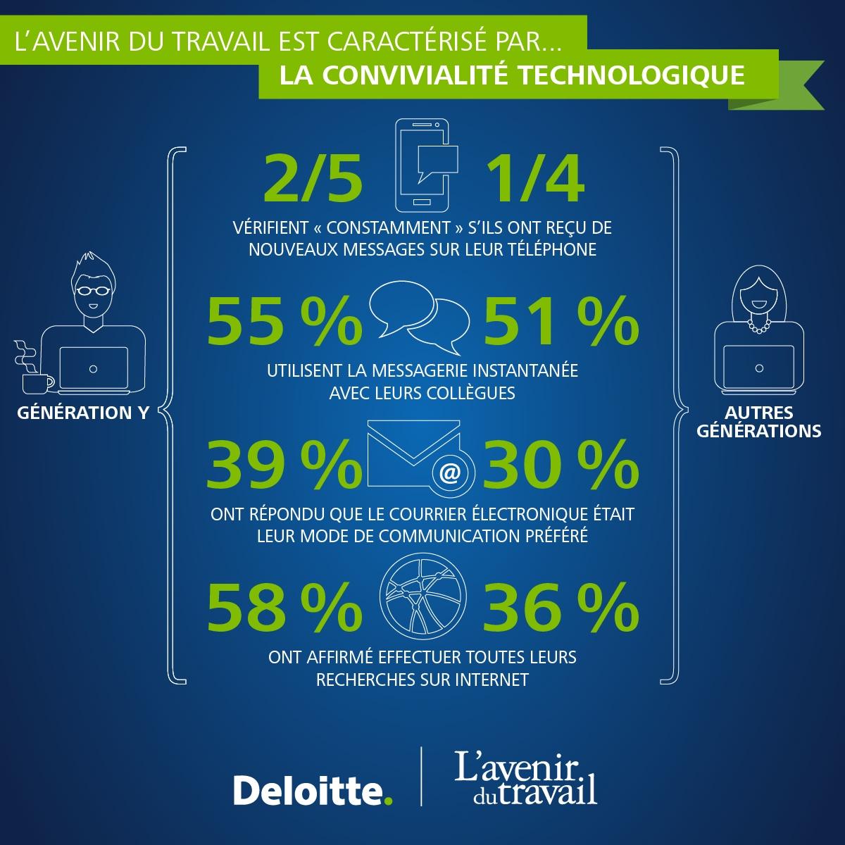 L'avenir du travail est caractérisé par... la convivialité technologique