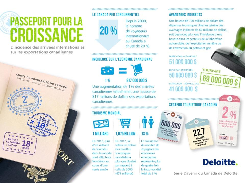 Passeport pour la croissance - comment les arrivées internationales stimulent l'exportation canadienne