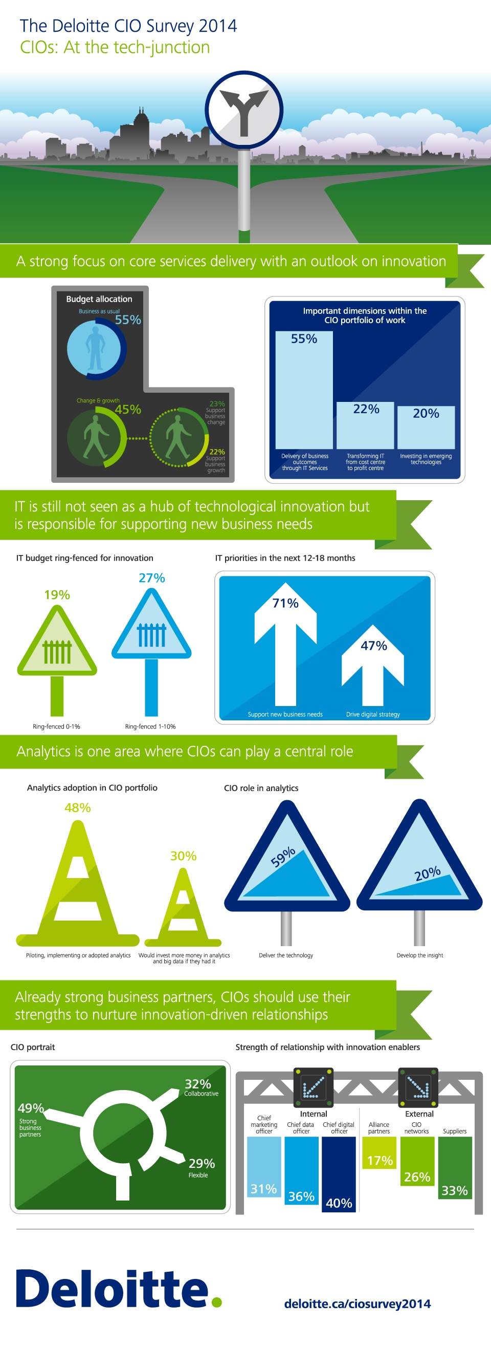 The Deloitte CIO Survey 2014