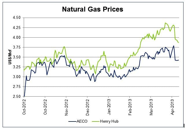 What Is The Price Of Natural Gas In Canada