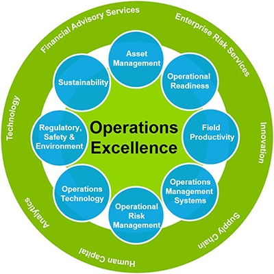 Operations Management easiest degrees in college