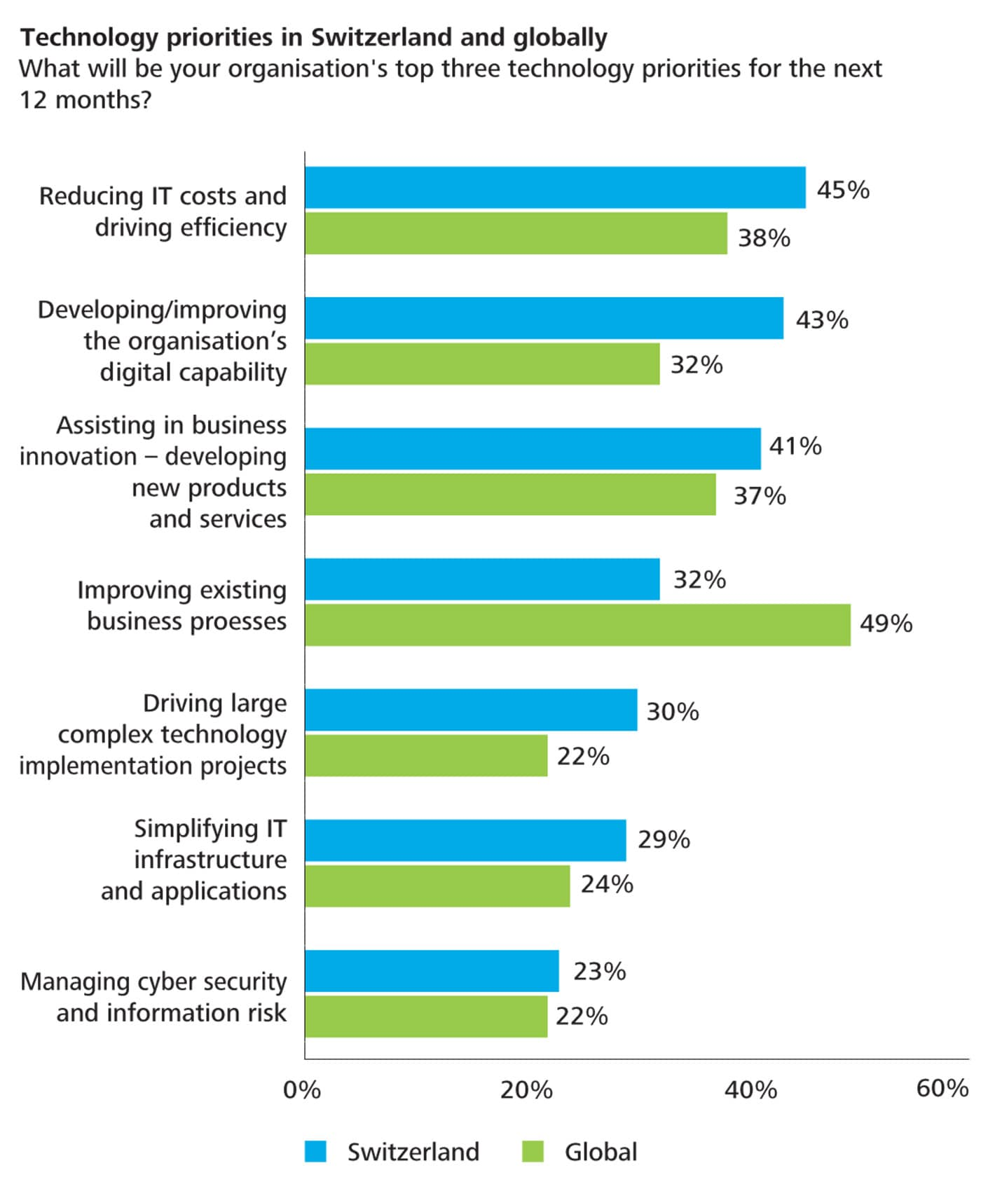 CIO Survey 2015 | Deloitte Switzerland | Technology | Press Release