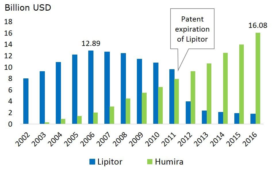 impact of lipitor patent expiry on