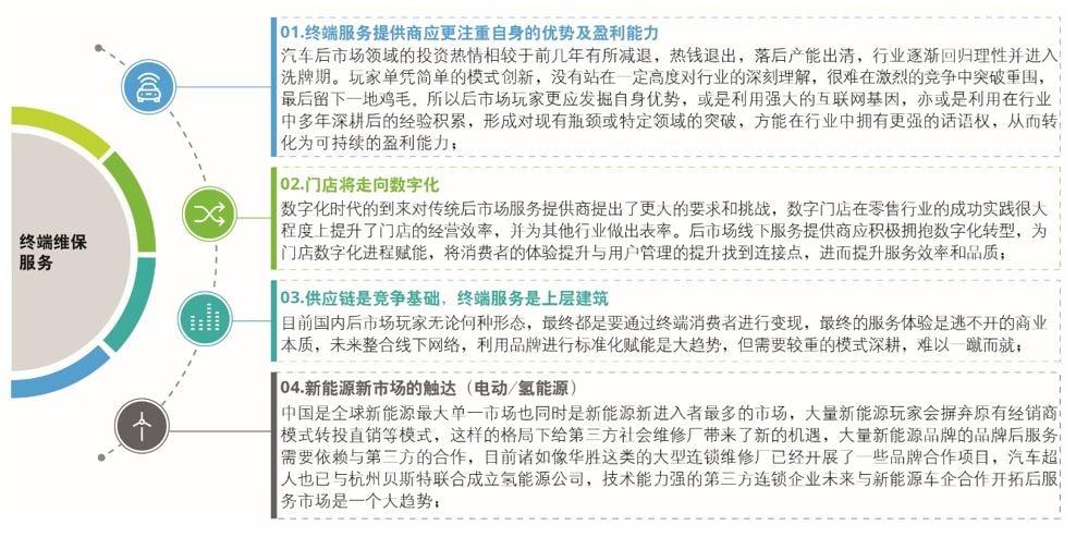 德勤发布2019中国汽车后市场白皮书(附下载链接)