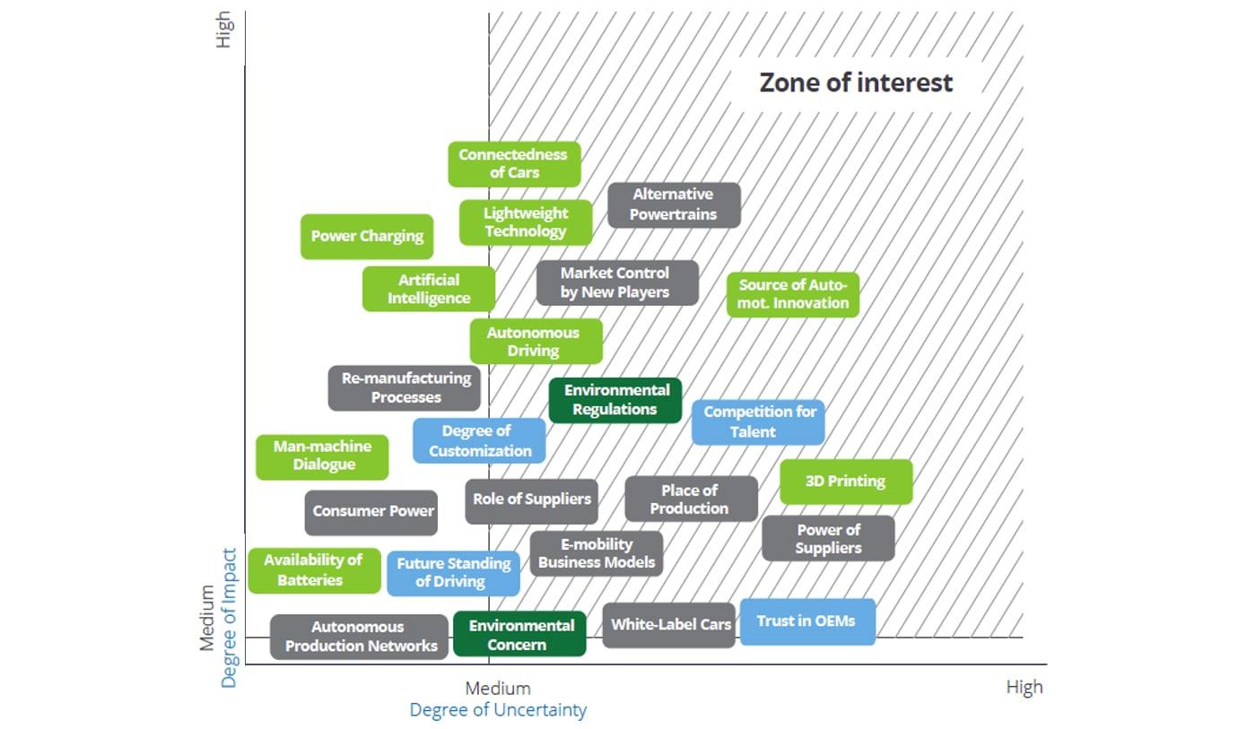 The Future of the Automotive Value Chain | Deloitte China ...