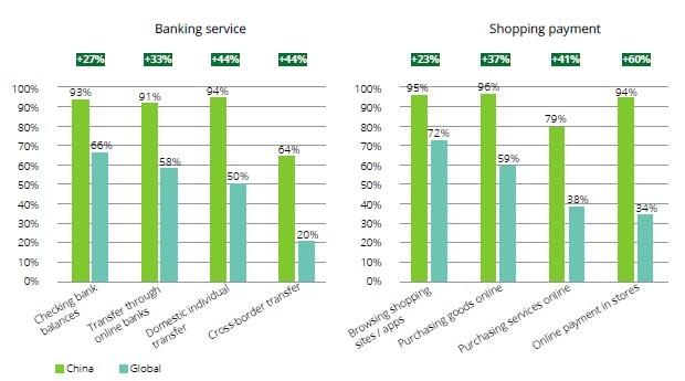 2018 Deloitte China Mobile Consumer Survey | Deloitte China | TMT