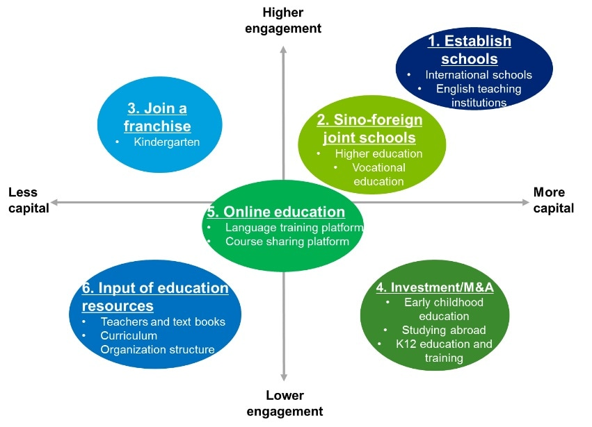 education industry in china London, may 5, 2016 /prnewswire/ -- since 2015, china online education industry has been characterized as follows: the industry continues to grow rapidly at present, china online education .
