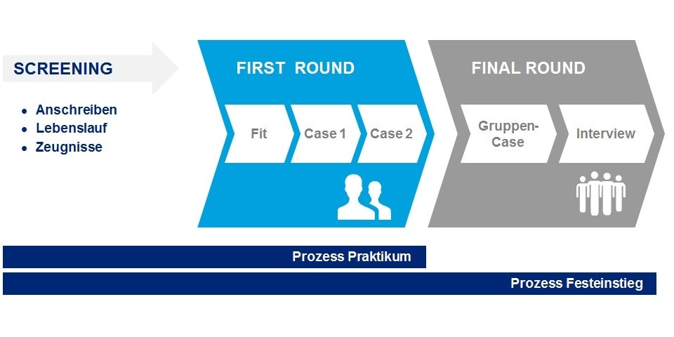 deloitte first round interview case study You may also face a deloitte case study there are several types of interviews in  the various deloitte application processes learn and prepare for the deloitte.