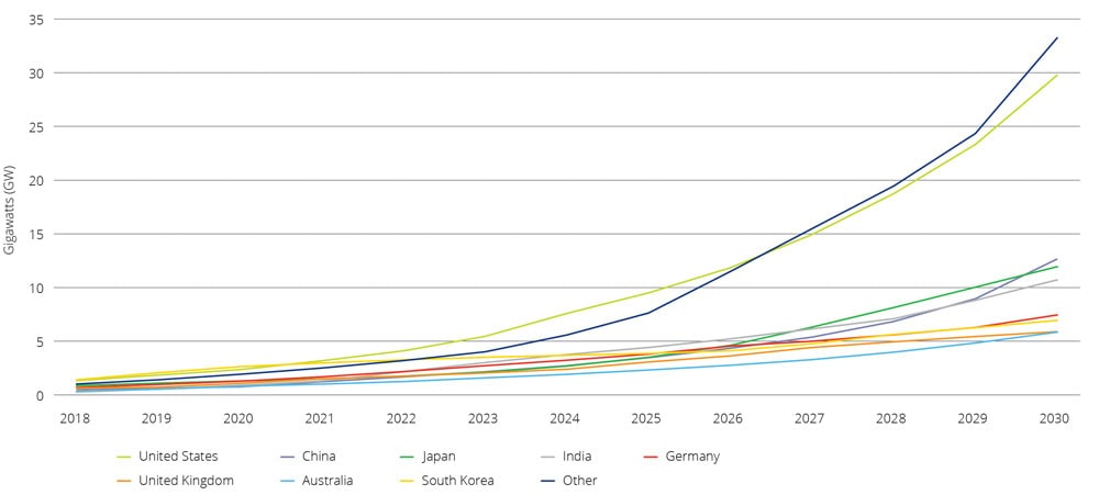 gx-energy-and-resources-global-energy-storage-projected-global-cumulative-storage-deployment.jpg (1000×451)