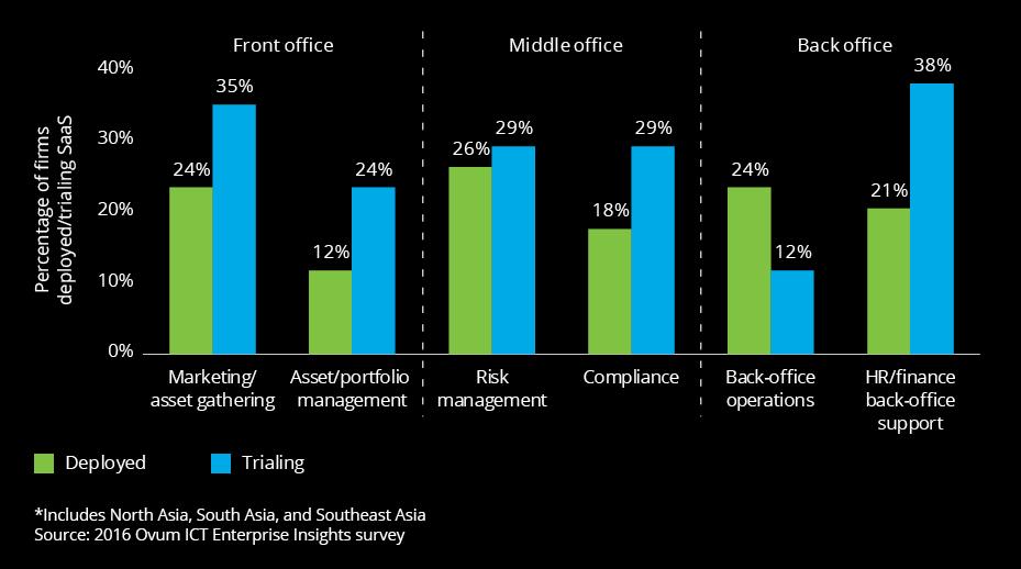 2018 Investment Management Outlook | Deloitte